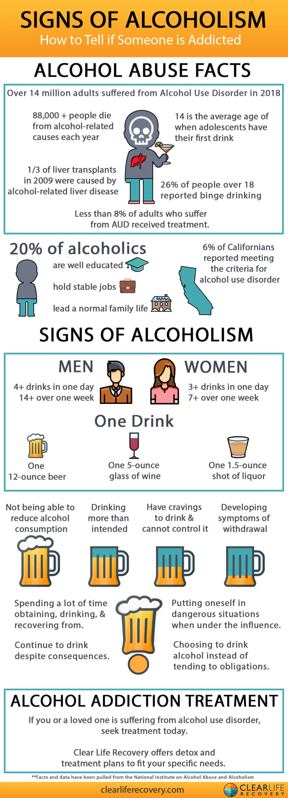 How to Tell if Someone is Addicted - Signs of Alcoholism