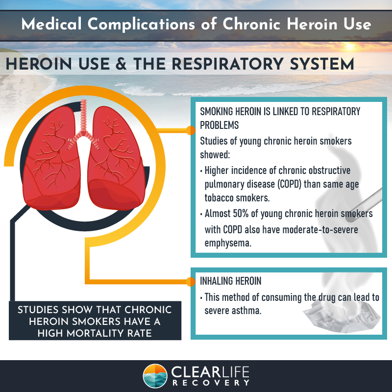 the effect of heroin on the lungs